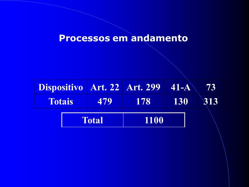 Processos em andamento DispositivoArt. 22Art. 29941-A73 Totais479178130313 Total1100