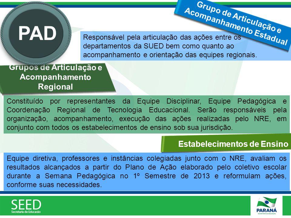 Grupos de Articulação e Acompanhamento Regional Responsável pela articulação das ações entre os departamentos da SUED bem como quanto ao acompanhamento e orientação das equipes regionais.