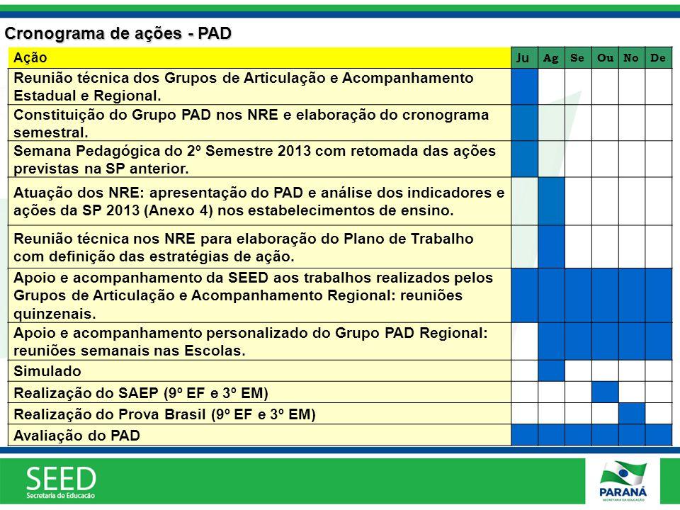 Ação Ju AgSeOuNoDe Reunião técnica dos Grupos de Articulação e Acompanhamento Estadual e Regional.