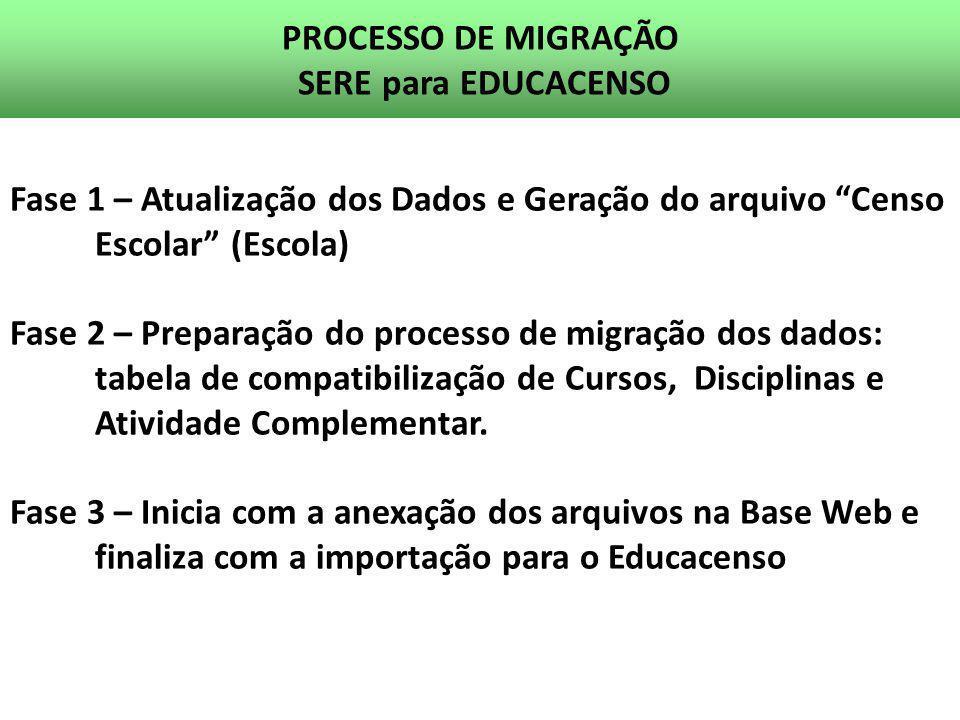 PROCESSO DE MIGRAÇÃO SERE para EDUCACENSO Fase 1 – Atualização dos Dados e Geração do arquivo Censo Escolar (Escola) Fase 2 – Preparação do processo d