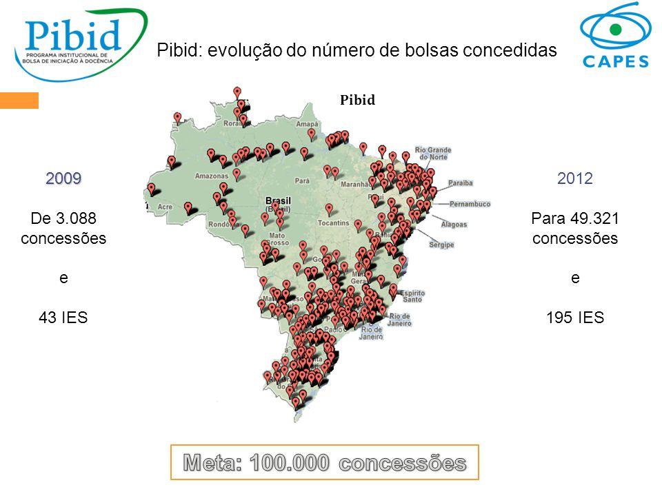 Pibid: evolução do número de bolsas concedidas Pibid 2009 De 3.088 concessões e 43 IES 2012 Para 49.321 concessões e 195 IES