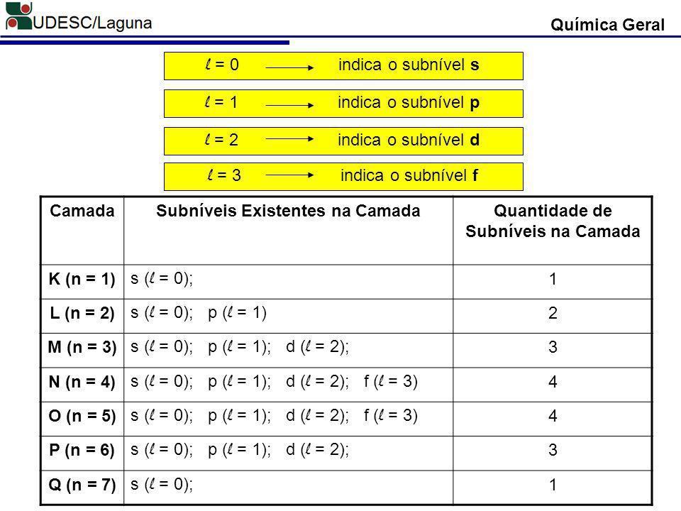 Química Geral CamadaSubníveis Existentes na CamadaQuantidade de Subníveis na Camada K (n = 1) s ( l = 0); 1 L (n = 2) s ( l = 0); p ( l = 1) 2 M (n = 3) s ( l = 0); p ( l = 1); d ( l = 2); 3 N (n = 4) s ( l = 0); p ( l = 1); d ( l = 2); f ( l = 3) 4 O (n = 5) s ( l = 0); p ( l = 1); d ( l = 2); f ( l = 3) 4 P (n = 6) s ( l = 0); p ( l = 1); d ( l = 2); 3 Q (n = 7) s ( l = 0); 1 l = 0 indica o subnível s l = 1 indica o subnível p l = 2 indica o subnível d l = 3 indica o subnível f