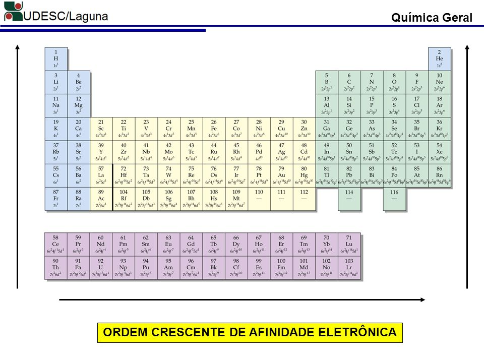 Química Geral ORDEM CRESCENTE DE AFINIDADE ELETRÔNICA