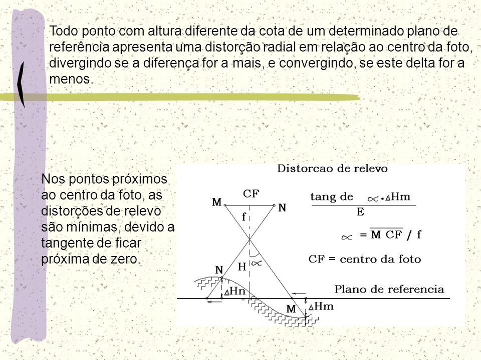 Nos pontos próximos ao centro da foto, as distorções de relevo são mínimas, devido a tangente de ficar próxima de zero. Todo ponto com altura diferent