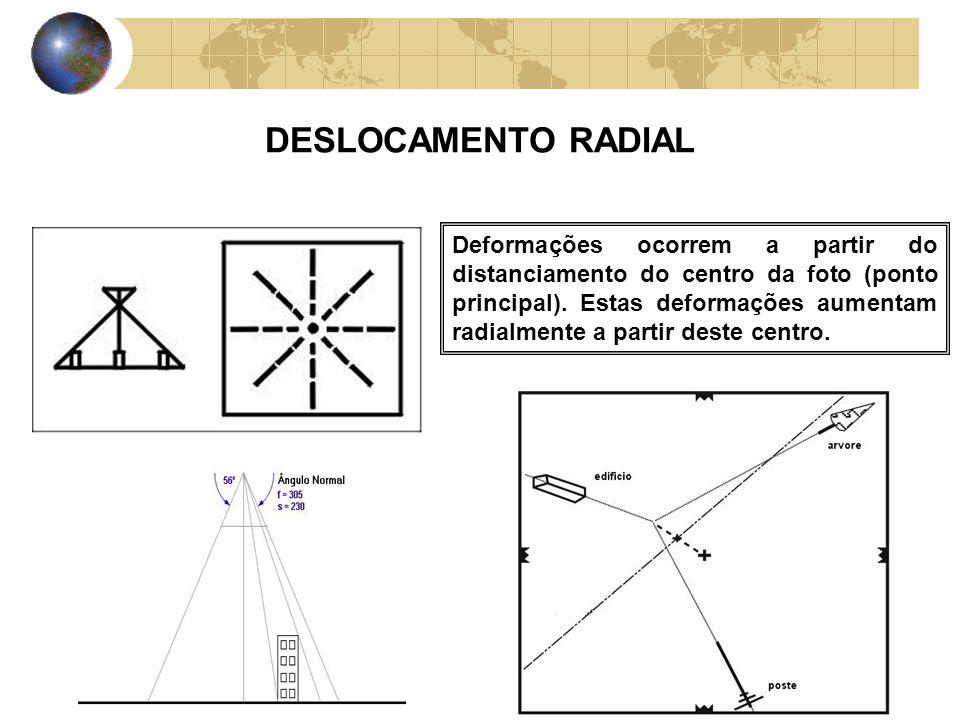 DESLOCAMENTO RADIAL Deformações ocorrem a partir do distanciamento do centro da foto (ponto principal). Estas deformações aumentam radialmente a parti