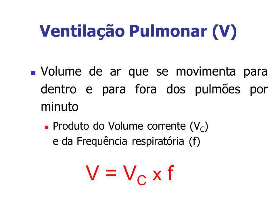 Ventilação Pulmonar (V) Volume de ar que se movimenta para dentro e para fora dos pulmões por minuto Produto do Volume corrente (V C ) e da Frequência