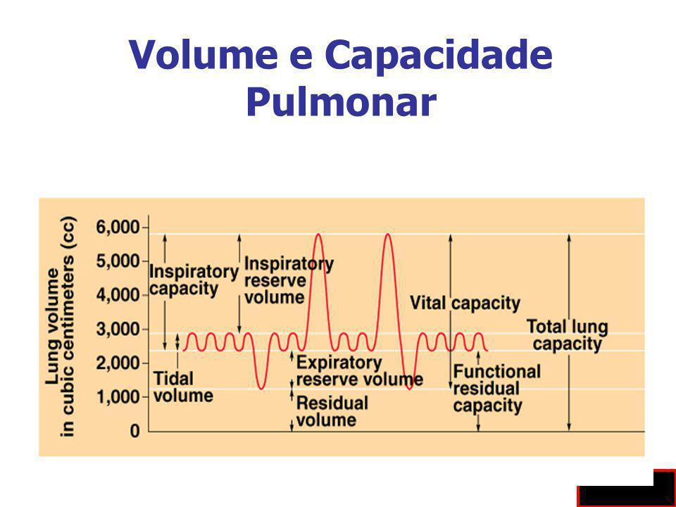 Volume e Capacidade Pulmonar Fig 10.9