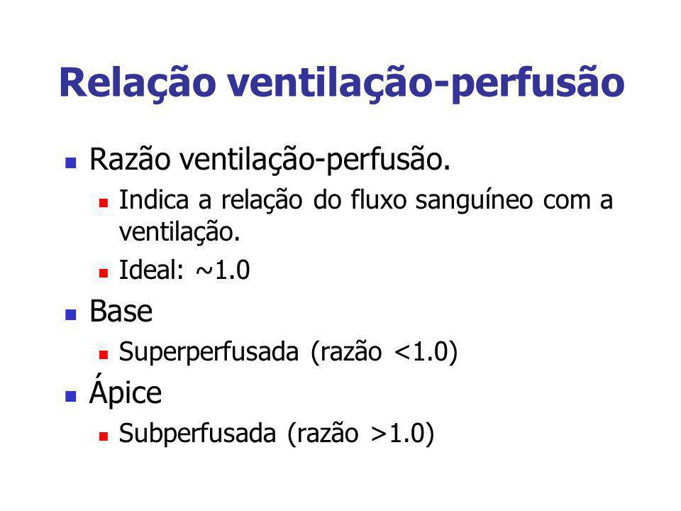 Relação ventilação-perfusão Razão ventilação-perfusão. Indica a relação do fluxo sanguíneo com a ventilação. Ideal: ~1.0 Base Superperfusada (razão <1