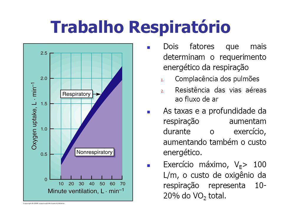 Trabalho Respiratório Dois fatores que mais determinam o requerimento energético da respiração 1. Complacência dos pulmões 2. Resistência das vias aér