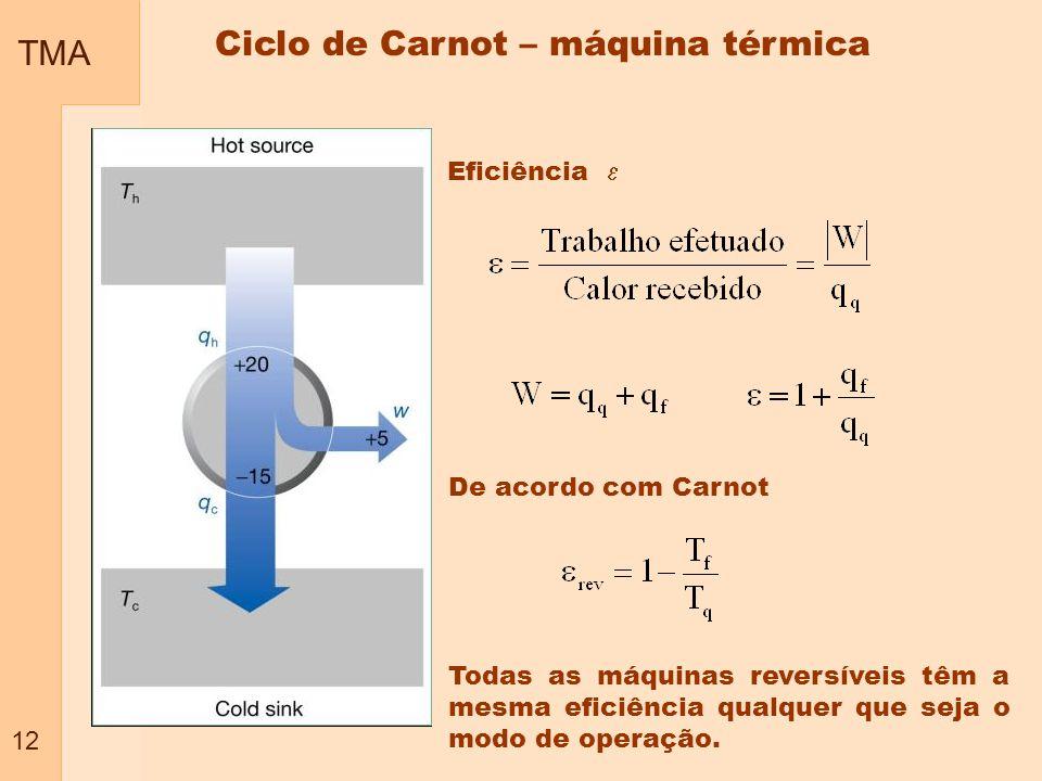 TMA 12 Eficiência De acordo com Carnot Todas as máquinas reversíveis têm a mesma eficiência qualquer que seja o modo de operação. Ciclo de Carnot – má