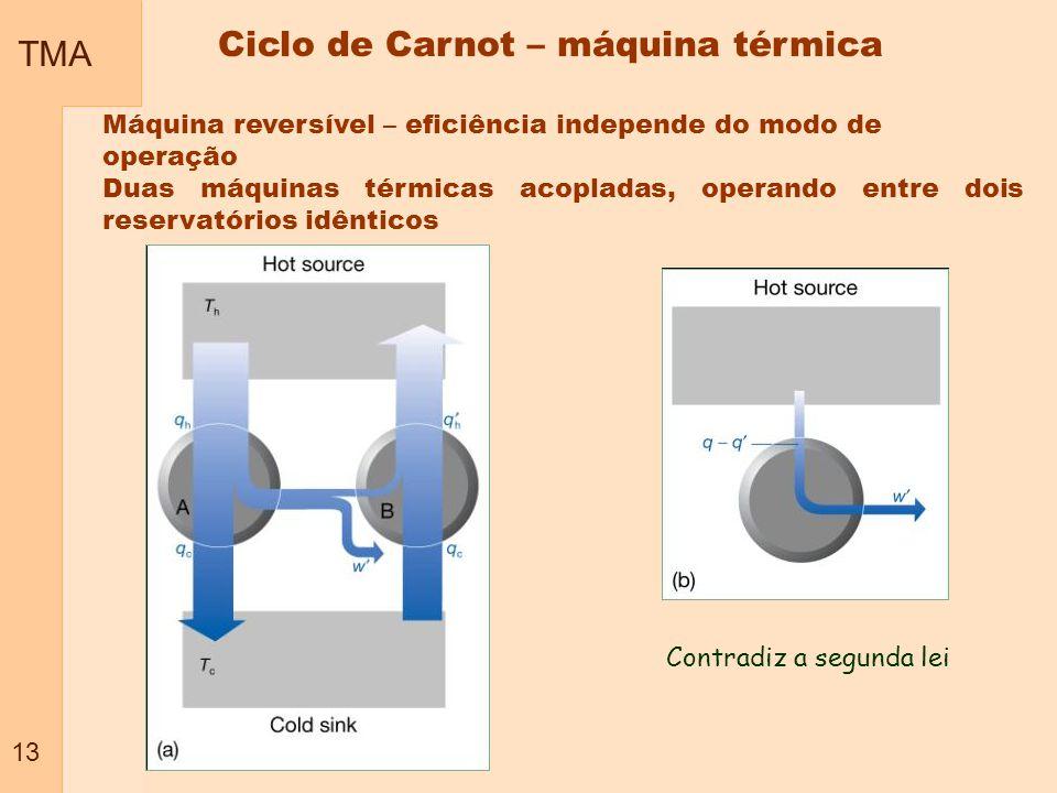 TMA 13 Máquina reversível – eficiência independe do modo de operação Duas máquinas térmicas acopladas, operando entre dois reservatórios idênticos Con