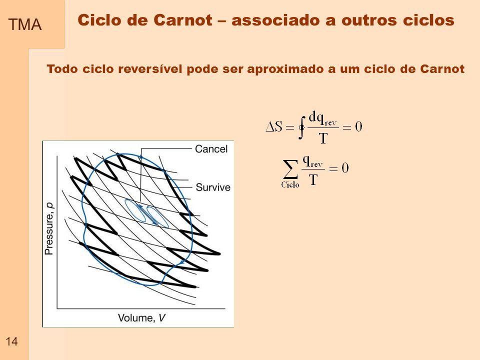TMA 14 Todo ciclo reversível pode ser aproximado a um ciclo de Carnot Ciclo de Carnot – associado a outros ciclos
