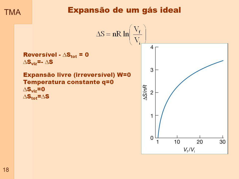TMA 18 Reversível - S tot = 0 S viz =- S Expansão livre (irreversível) W=0 Temperatura constante q=0 S viz =0 S tot = S Expansão de um gás ideal