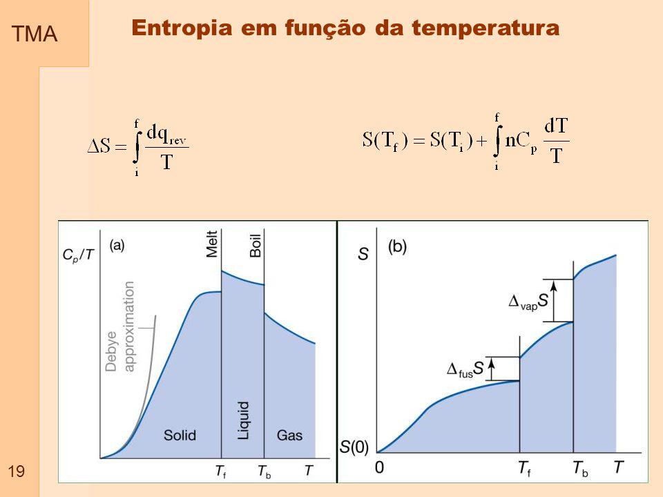TMA 19 Entropia em função da temperatura