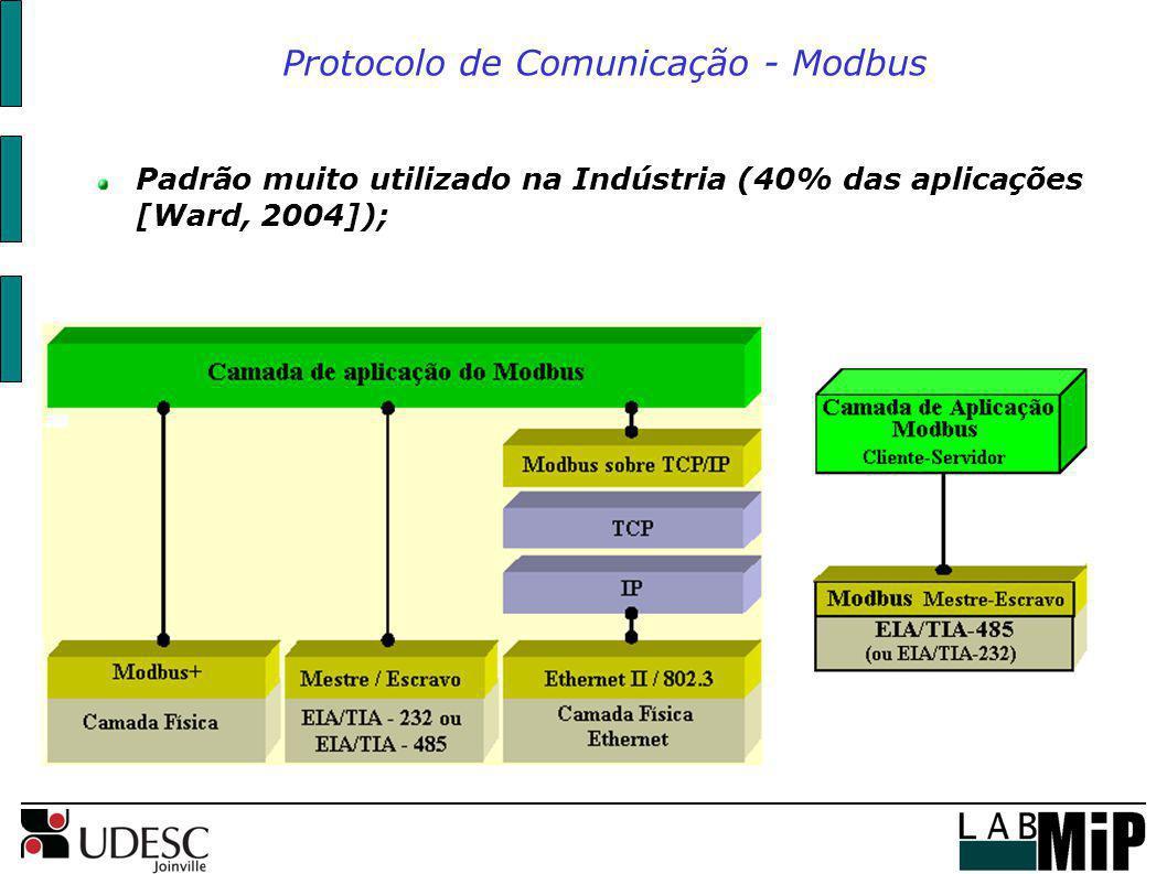Protocolo de Comunicação - Modbus Padrão muito utilizado na Indústria (40% das aplicações [Ward, 2004]);