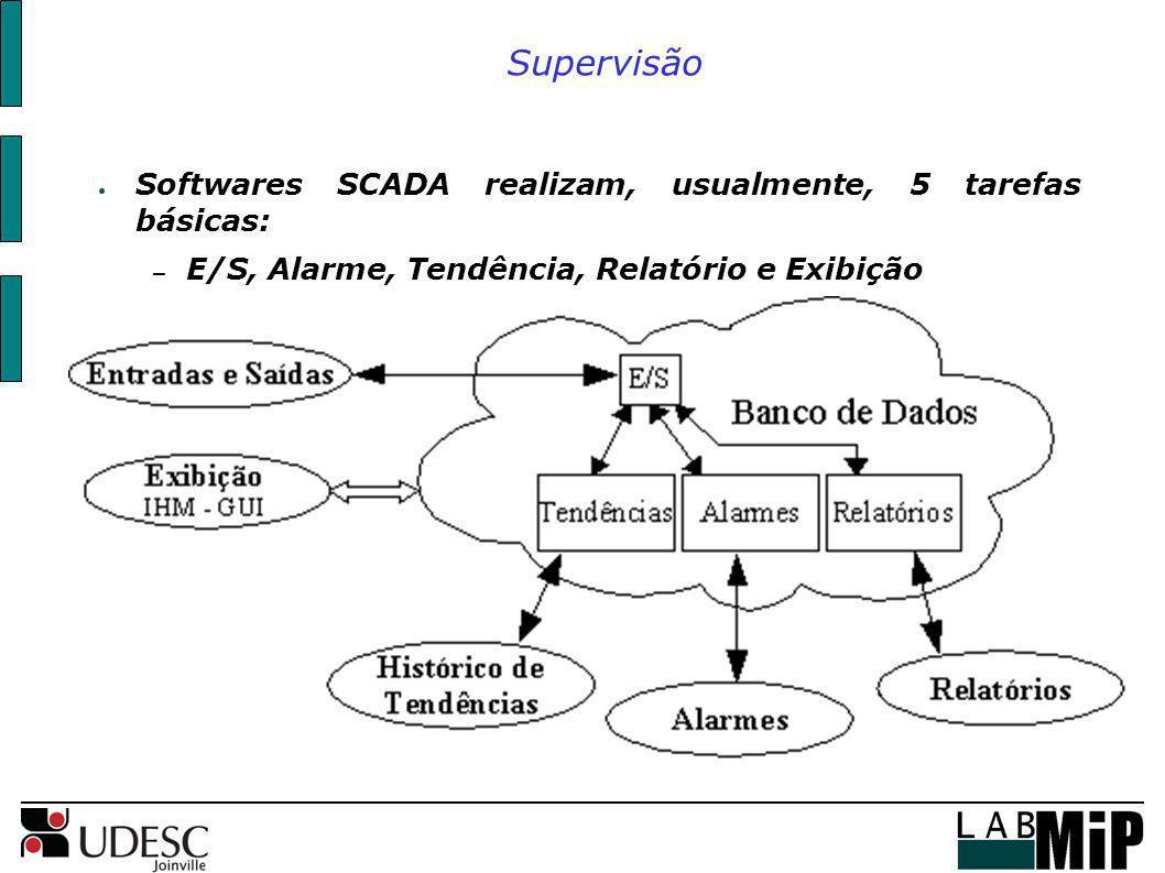 Supervisão Softwares SCADA realizam, usualmente, 5 tarefas básicas: – E/S, Alarme, Tendência, Relatório e Exibição