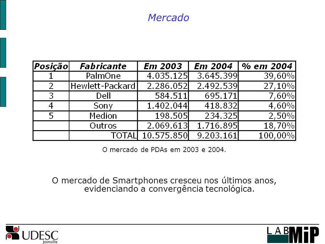 O mercado de PDAs em 2003 e 2004. O mercado de Smartphones cresceu nos últimos anos, evidenciando a convergência tecnológica. Mercado