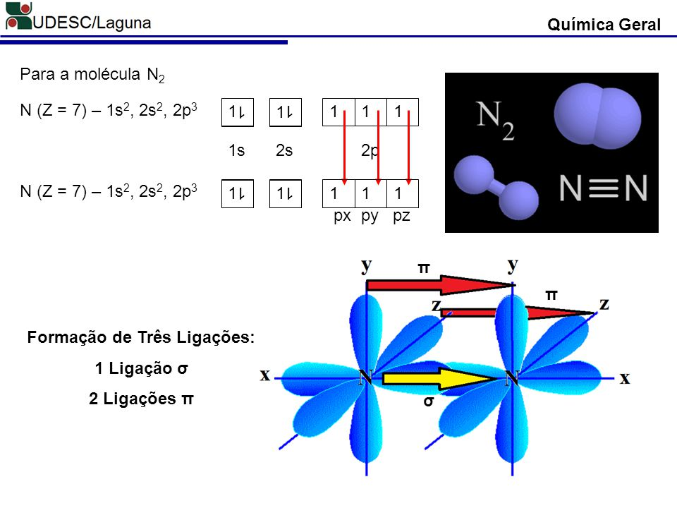 Química Geral Para a molécula N 2 N (Z = 7) – 1s 2, 2s 2, 2p 3 1 1 111 1 1 1s2s2p π σ π Formação de Três Ligações: 1 Ligação σ 2 Ligações π 1 1 111 1