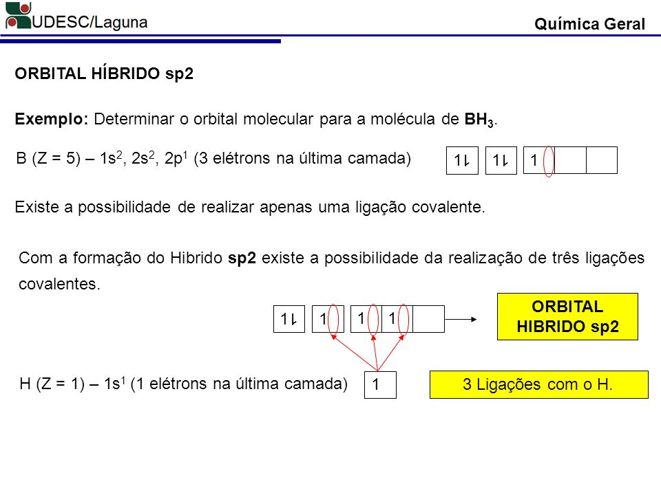 Química Geral ORBITAL HÍBRIDO sp2 Exemplo: Determinar o orbital molecular para a molécula de BH 3. B (Z = 5) – 1s 2, 2s 2, 2p 1 (3 elétrons na última