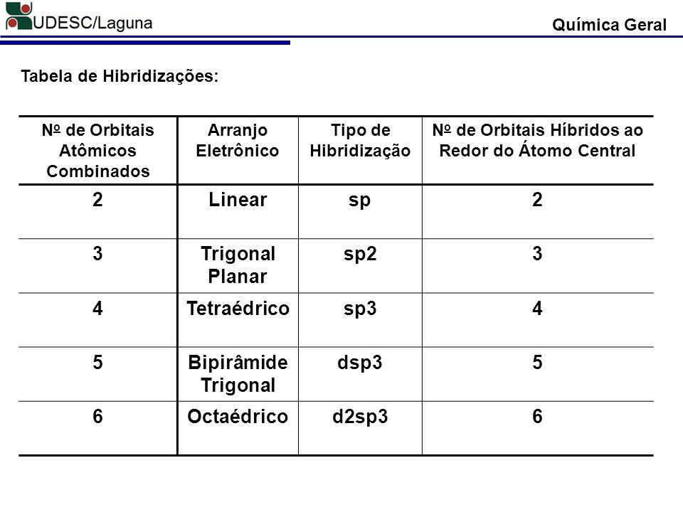 N o de Orbitais Atômicos Combinados Arranjo Eletrônico Tipo de Hibridização N o de Orbitais Híbridos ao Redor do Átomo Central 2Linearsp2 3Trigonal Pl
