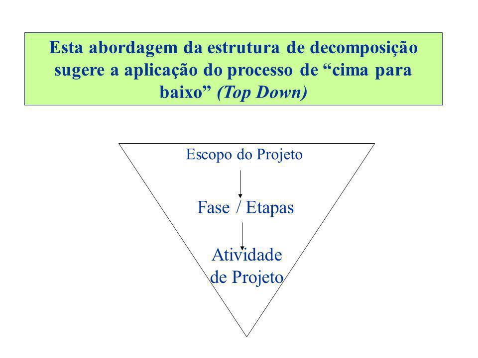 Esta abordagem da estrutura de decomposição sugere a aplicação do processo de cima para baixo (Top Down) Escopo do Projeto Fase / Etapas Atividade de