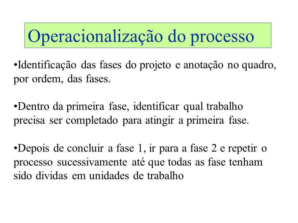 Operacionalização do processo Identificação das fases do projeto e anotação no quadro, por ordem, das fases. Dentro da primeira fase, identificar qual