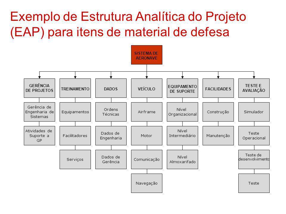 Exemplo de Estrutura Analítica do Projeto (EAP) para itens de material de defesa SISTEMA DE AERONAVE GERÊNCIA DE PROJETOS TREINAMENTODADOSVEÍCULO EQUI