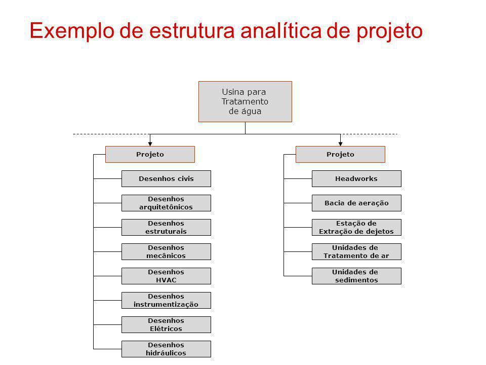 Exemplo de estrutura analítica de projeto Usina para Tratamento de água Projeto Desenhos civis Desenhos arquitetônicos Desenhos estruturais Desenhos m