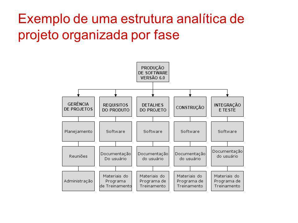 Exemplo de uma estrutura analítica de projeto organizada por fase PRODUÇÃO DE SOFTWARE VERSÃO 6.0 GERÊNCIA DE PROJETOS REQUISITOS DO PRODUTO DETALHES