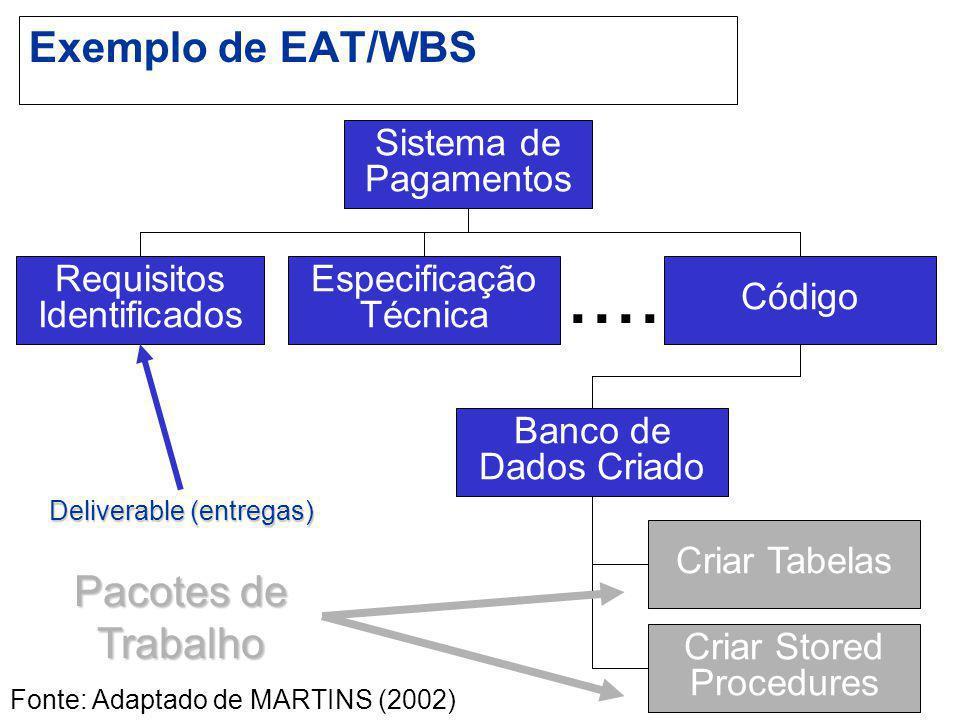 Exemplo de EAT/WBS Sistema de Pagamentos Requisitos Identificados Especificação Técnica Código Banco de Dados Criado Criar Tabelas Criar Stored Proced