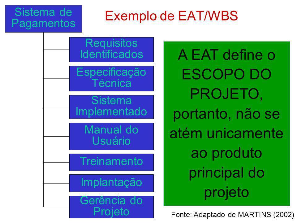 Exemplo de EAT/WBS Sistema de Pagamentos Requisitos Identificados Especificação Técnica Sistema Implementado Manual do Usuário Treinamento Implantação
