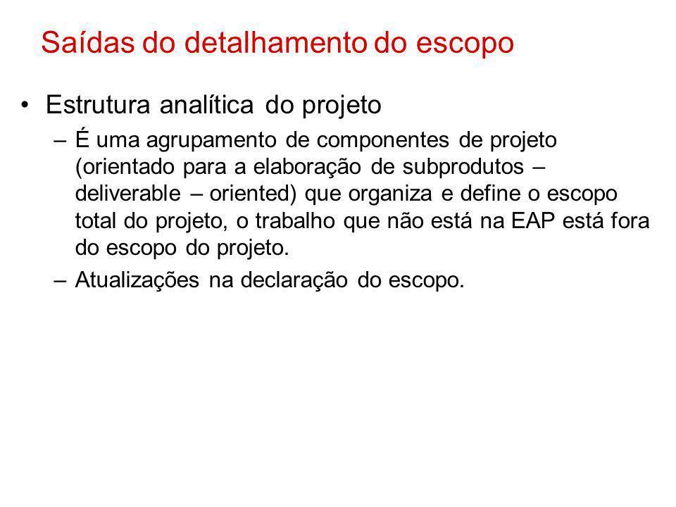 Saídas do detalhamento do escopo Estrutura analítica do projeto –É uma agrupamento de componentes de projeto (orientado para a elaboração de subprodut