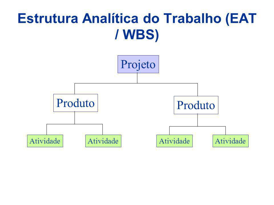 Exemplo de uma estrutura analítica de projeto organizada por fase PRODUÇÃO DE SOFTWARE VERSÃO 6.0 GERÊNCIA DE PROJETOS REQUISITOS DO PRODUTO DETALHES DO PROJETO CONSTRUÇÃO INTEGRAÇÃO E TESTE Planejamento Reuniões Software Documentação Do usuário Materiais do Programa de Treinamento Software Documentação do usuário Materiais do Programa de Treinamento Software Documentação do usuário Materiais do Programa de Treinamento Software Documentação do usuário Materiais do Programa de Treinamento Administração