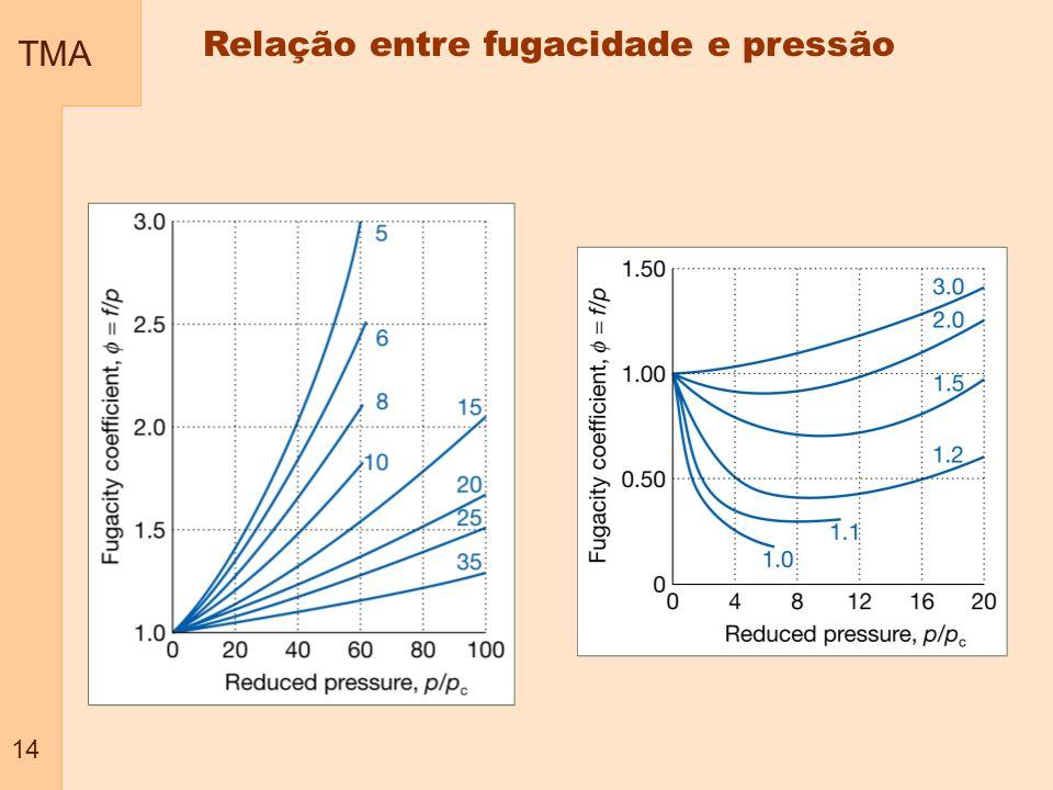 TMA 14 Relação entre fugacidade e pressão