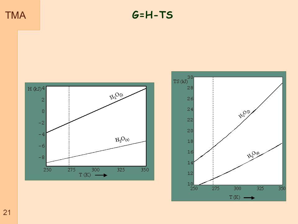 TMA 21 G=H-TS
