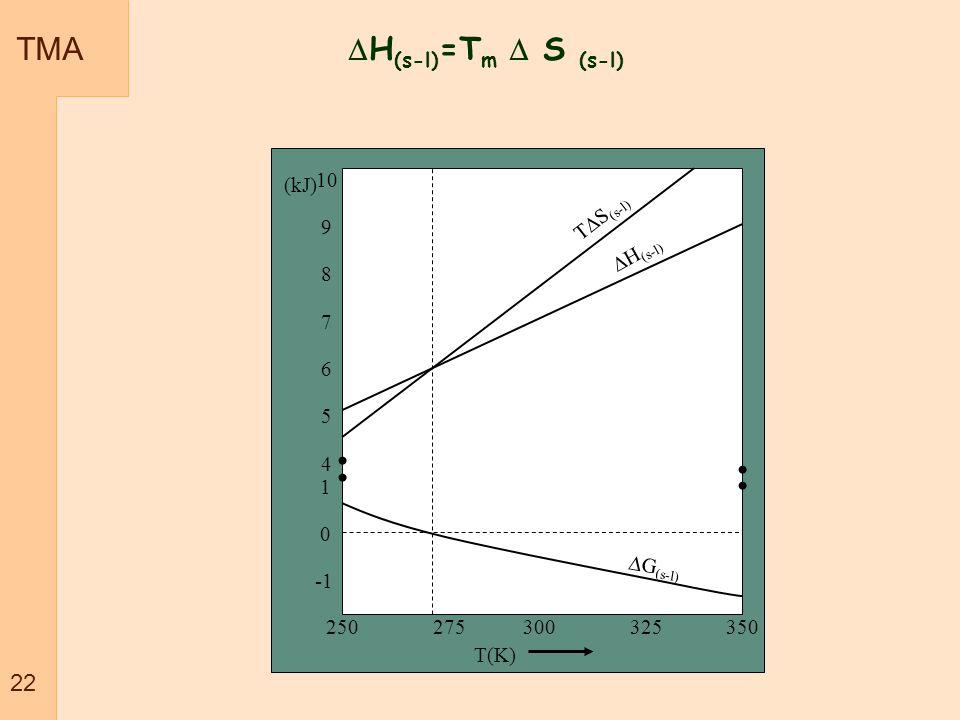 TMA 22 H (s-l) =T m S (s-l) T(K) (kJ) 10 9 8 7 6 5 4 1 0 250 275 300 325 350 T S (s-l) H (s-l) G (s-l)