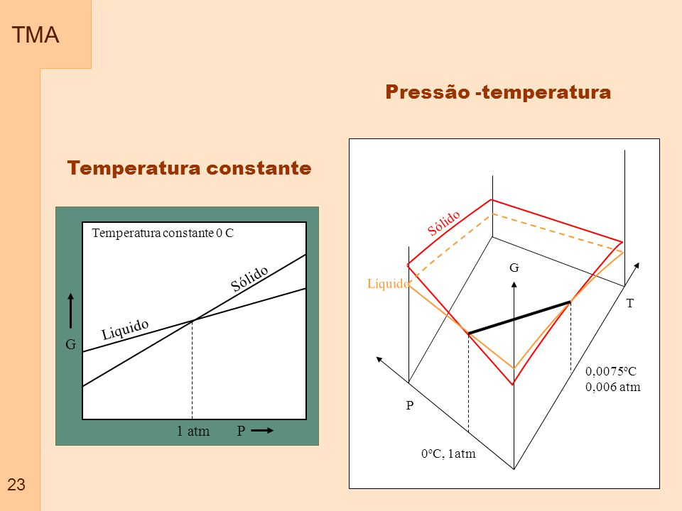 TMA 23 Temperatura constante Pressão -temperatura G P Temperatura constante 0 C Liquido Sólido 1 atm P T G Sólido Líquido 0 o C, 1atm 0,0075 o C 0,006 atm