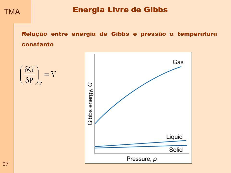 TMA 08 Relação entre energia de Gibbs e pressão a temperatura constante Sólidos e liquidos Gás ideal Gás ideal-P i = Ppadrão Energia Livre de Gibbs