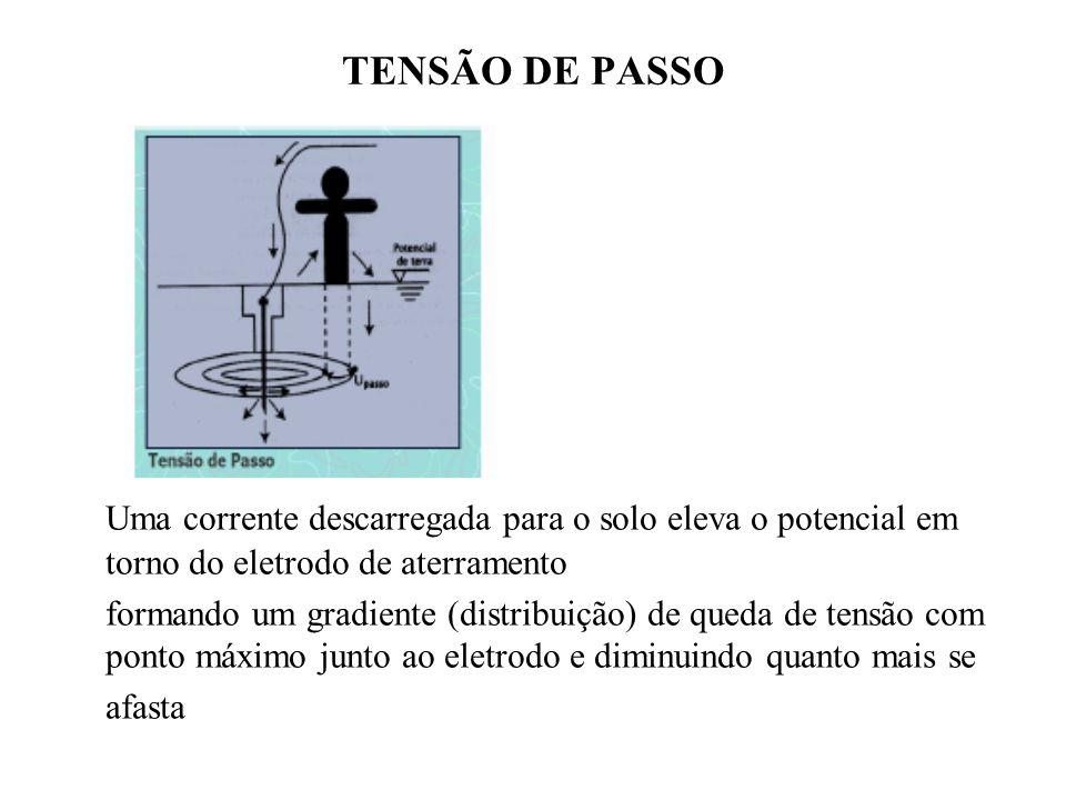TENSÃO DE PASSO Uma corrente descarregada para o solo eleva o potencial em torno do eletrodo de aterramento formando um gradiente (distribuição) de queda de tensão com ponto máximo junto ao eletrodo e diminuindo quanto mais se afasta