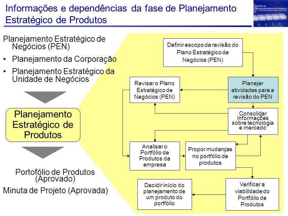 Decidir início do planejamento de um produto do portfólio Definir escopo da revisão do Plano Estratégico de Negócios (PEN) Planejar atividades para a revisão do PEN Revisar o Plano Estratégico de Negócios (PEN) Analisar o Portfólio de Produtos da empresa Verificar a viabilidade do Portfólio de Produtos Planejamento Estratégico de Produtos Planejamento Estratégico de Negócios (PEN) Planejamento da Corporação Planejamento Estratégico da Unidade de Negócios Portofólio de Produtos (Aprovado) Minuta de Projeto (Aprovada) Propor mudanças no portfólio de produtos Consolidar Informações sobre tecnologia e mercado Informações e dependências da fase de Planejamento Estratégico de Produtos