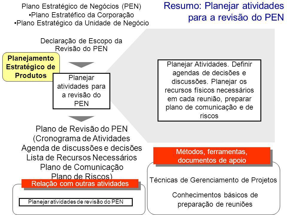 Planejamento Estratégico de Produtos Plano Estratégico de Negócios (PEN) Plano Estratéfico da Corporação Plano Estratégico da Unidade de Negócio Planejar Atividades.