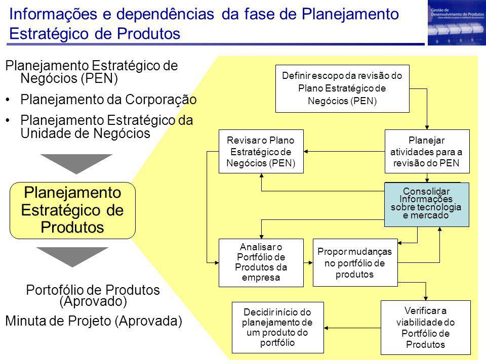 Decidir início do planejamento de um produto do portfólio Definir escopo da revisão do Plano Estratégico de Negócios (PEN) Planejar atividades para a revisão do PEN Revisar o Plano Estratégico de Negócios (PEN) Analisar o Portfólio de Produtos da empresa Verificar a viabilidade do Portfólio de Produtos Planejamento Estratégico de Produtos Planejamento Estratégico de Negócios (PEN) Planejamento da Corporação Planejamento Estratégico da Unidade de Negócios Portofólio de Produtos (Aprovado) Minuta de Projeto (Aprovada) Propor mudanças no portfólio de produtos Consolidar Informações sobre tecnologia e mercado Informações e dependências da fase de Planejamento Estratégico de Produtos Consolidar Informações sobre tecnologia e mercado