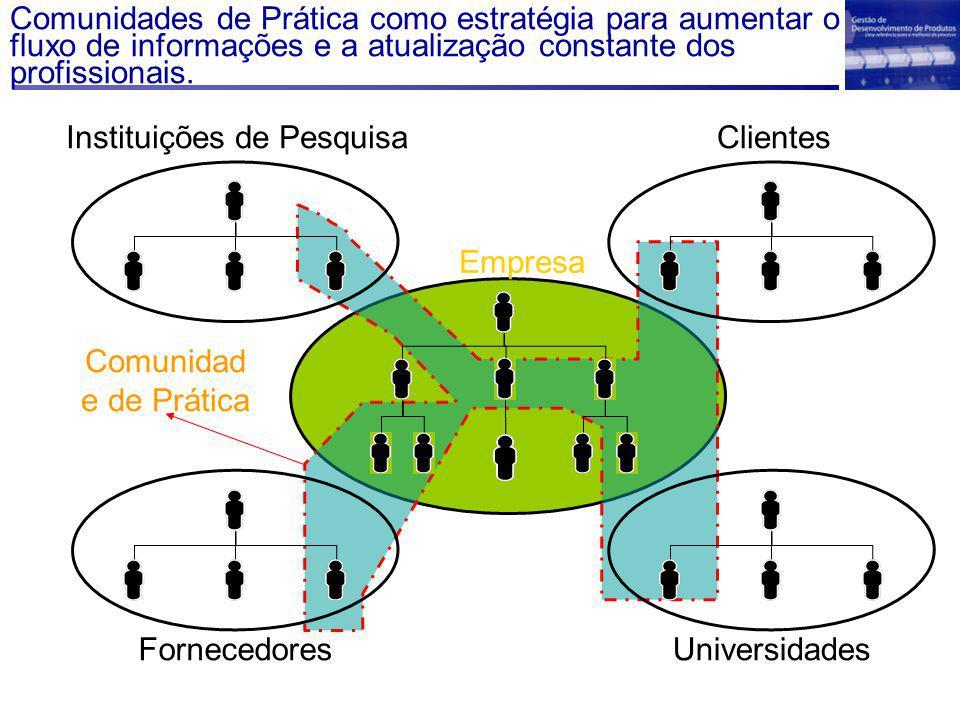 Empresa Instituições de Pesquisa Fornecedores Clientes Universidades Comunidad e de Prática Comunidades de Prática como estratégia para aumentar o fluxo de informações e a atualização constante dos profissionais.