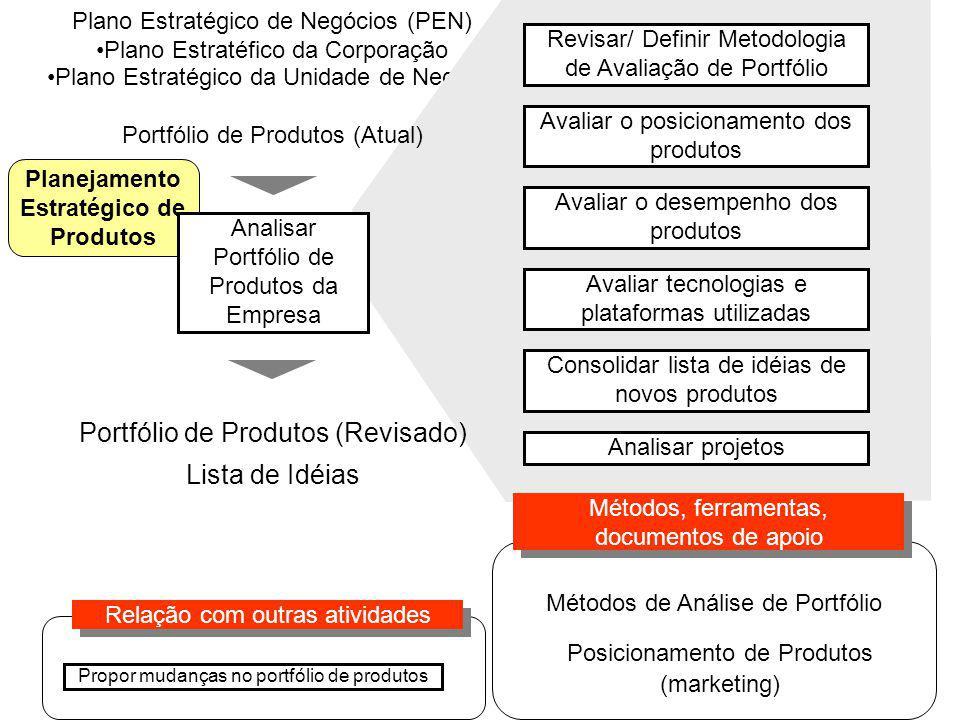 Planejamento Estratégico de Produtos Plano Estratégico de Negócios (PEN) Plano Estratéfico da Corporação Plano Estratégico da Unidade de Negócio Revisar/ Definir Metodologia de Avaliação de Portfólio Avaliar tecnologias e plataformas utilizadas Consolidar lista de idéias de novos produtos Analisar Portfólio de Produtos da Empresa Portfólio de Produtos (Revisado) Lista de Idéias Métodos de Análise de Portfólio Métodos, ferramentas, documentos de apoio Relação com outras atividades Propor mudanças no portfólio de produtos Portfólio de Produtos (Atual) Posicionamento de Produtos (marketing) Avaliar o posicionamento dos produtos Avaliar o desempenho dos produtos Analisar projetos
