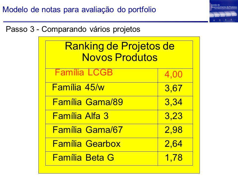 Ranking de Projetos de Novos Produtos Família 45/w Família Gama/89 Família Alfa 3 Família Gama/67 Família Gearbox Família Beta G 3,67 3,34 3,23 2,98 2,64 1,78 4,00 Família LCGB Passo 3 - Comparando vários projetos