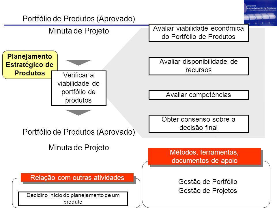 Planejamento Estratégico de Produtos Avaliar viabilidade econômica do Portfólio de Produtos Avaliar competências Obter consenso sobre a decisão final Verificar a viabilidade do portfólio de produtos Portfólio de Produtos (Aprovado) Minuta de Projeto Métodos, ferramentas, documentos de apoio Relação com outras atividades Decidir o início do planejamento de um produto Gestão de Portfólio Gestão de Projetos Portfólio de Produtos (Aprovado) Minuta de Projeto Avaliar disponibilidade de recursos