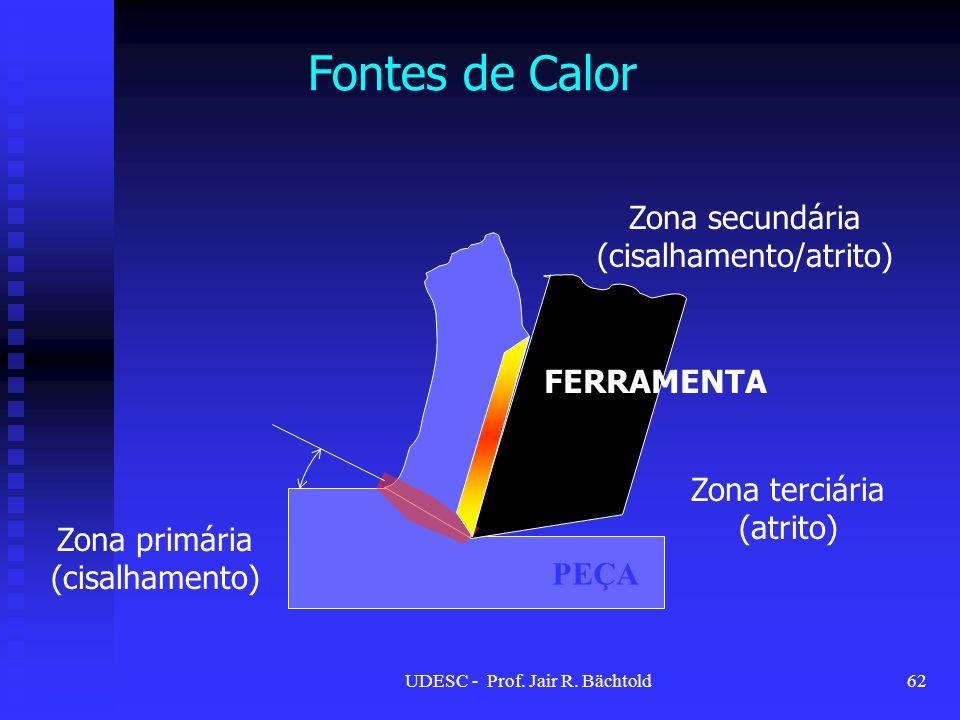 FERRAMENTA PEÇA Zona primária (cisalhamento) Zona secundária (cisalhamento/atrito) Fontes de Calor Zona terciária (atrito) 62UDESC - Prof. Jair R. Bäc