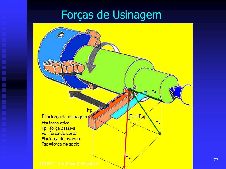 Forças de Usinagem FuFu FfFf FpFp F c =F ap FtFt F U=força de usinagem F t=força ativa. Fp=força passiva Fc=força de corte Ff=força de avanço Fap=forç