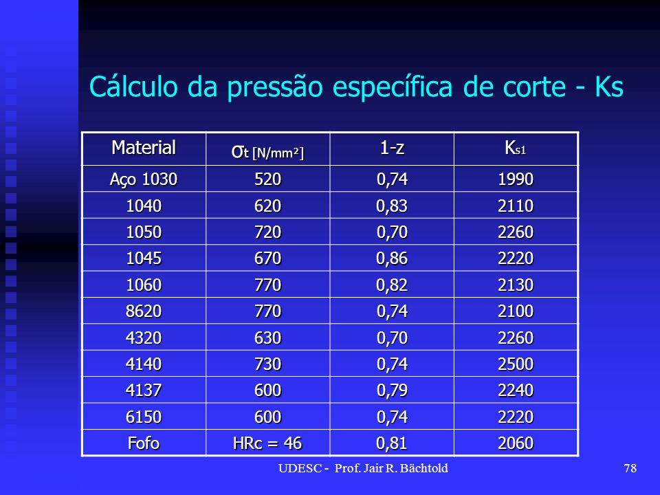 Cálculo da pressão específica de corte - Ks Material σ t [N/mm²] 1-z K s1 Aço 1030 5200,741990 10406200,832110 10507200,702260 10456700,862220 1060770