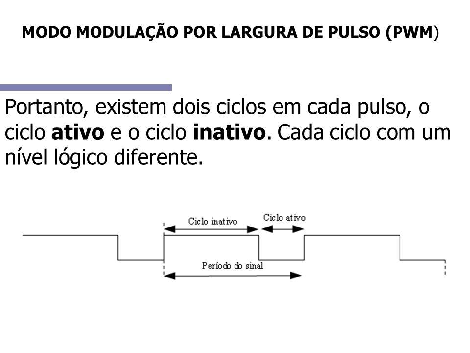 MODO MODULAÇÃO POR LARGURA DE PULSO (PWM) O ciclo ativo é o responsável por efetivar o sinal: PWM ativo em 1 PWM ativo em 0 Para exemplificar, pense em um led que acende com nível lógico 0.